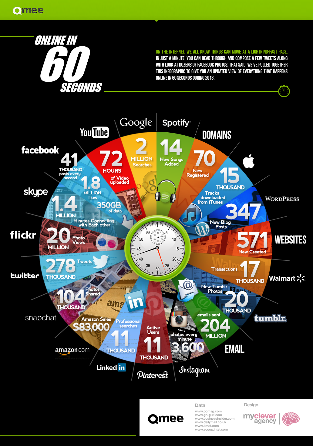 cosa accade su internet in 1 minuto